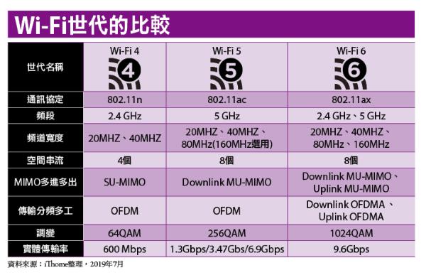 https://s4.itho.me/sites/default/files/images/929-23-%E5%B0%81%E9%9D%A2%E6%95%85%E4%BA%8B-2-%E5%9C%96%E8%A1%A8-Wi-Fi%E4%B8%96%E4%BB%A3%E7%9A%84%E6%AF%94%E8%BC%83(1).png